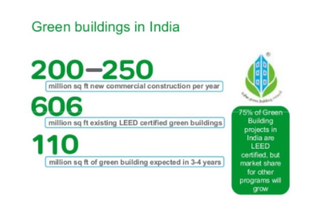 Green office, green homes, green, environment, footprint